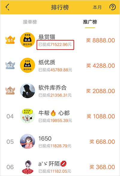 悬赏猫推广收入排行榜